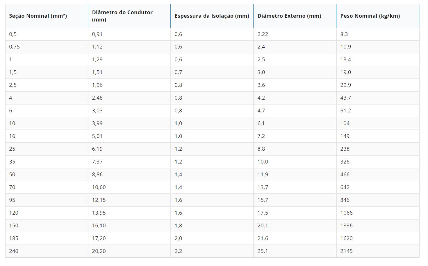 Tabela H07V2-K